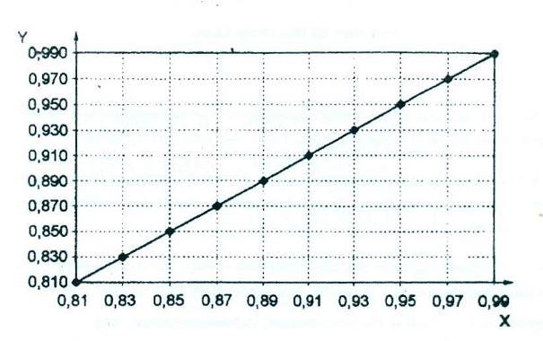 Biểu đồ diễn tả hoạt độ nước